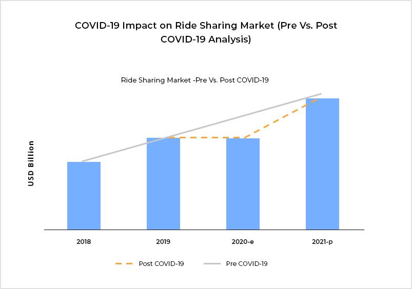 Covid 19 Impact on Ride Sharing Market