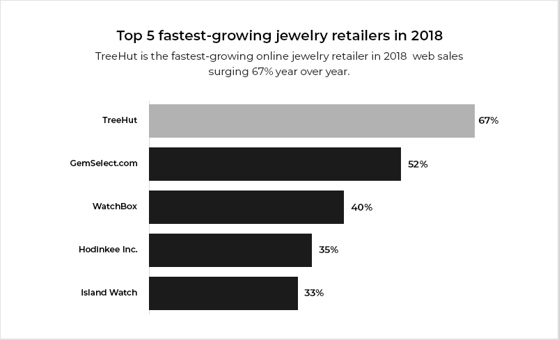 Fastest-Growing-Jewelry-Retailers1