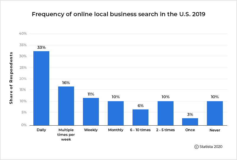 Frequency of online local business search in the U.S. 2019