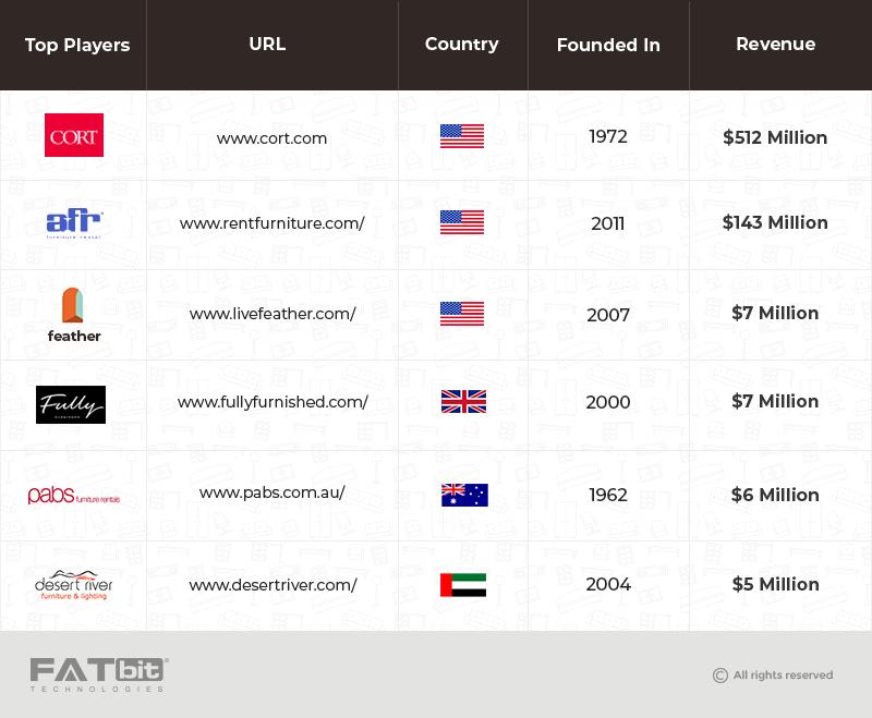 Furniture Rental Top Players