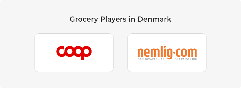 Grocery Players in Denmark