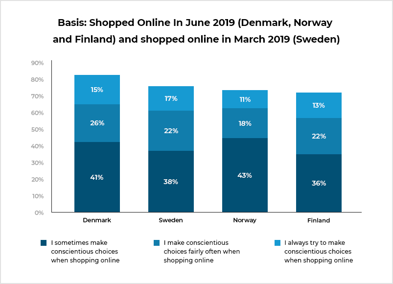 Grocery Shopped Online in 2019_Nordics Countries