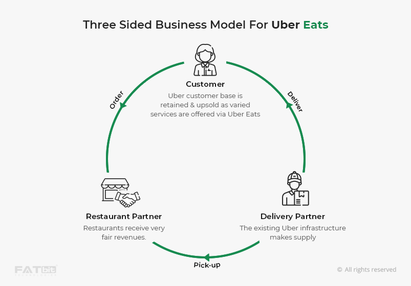 Three Sided Business Model for Uber Eats