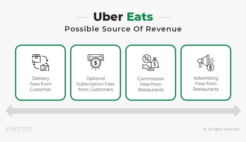 Uber eats Revenue channels