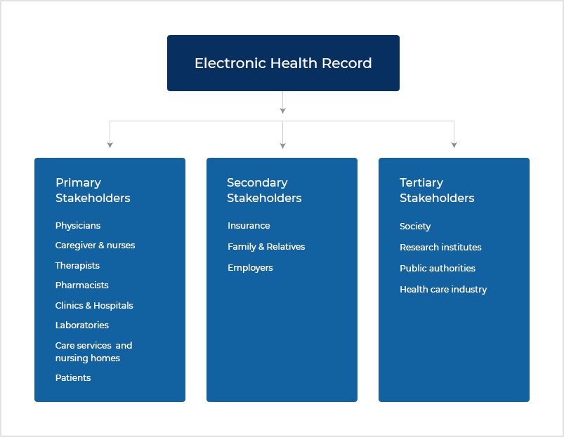 3. Electronic Health Record