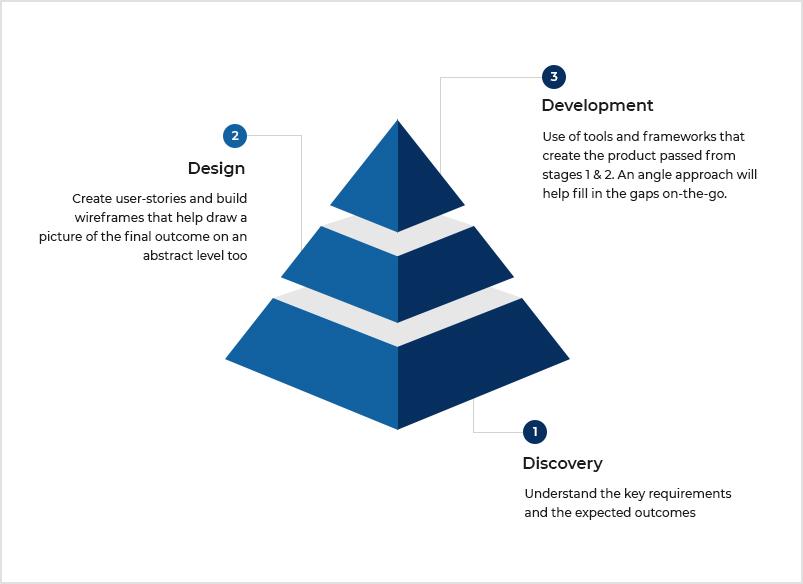 4. EHR architecture