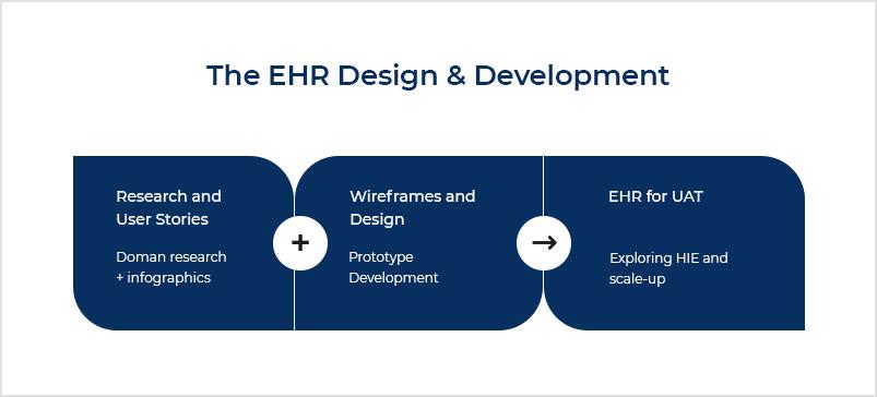 5. EHR Design & Development