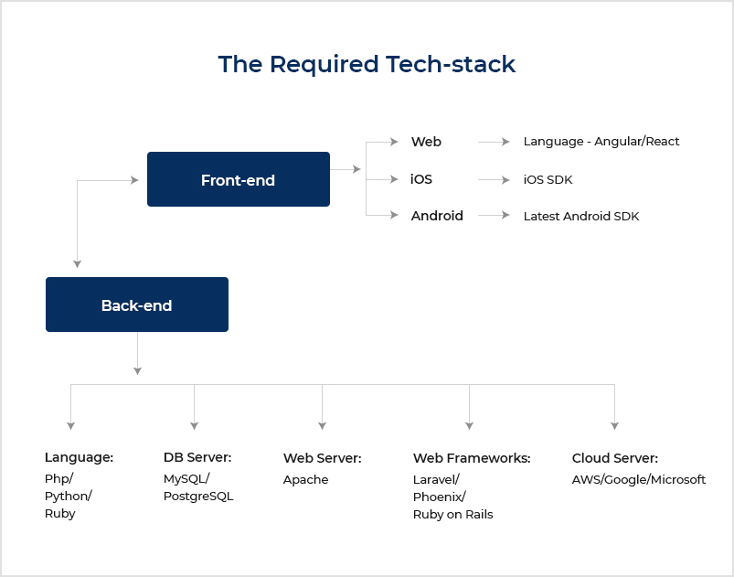 9. Required tech-stack