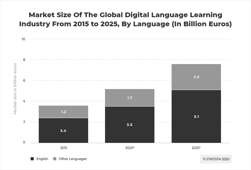 Global language learning economy stats- Statista.