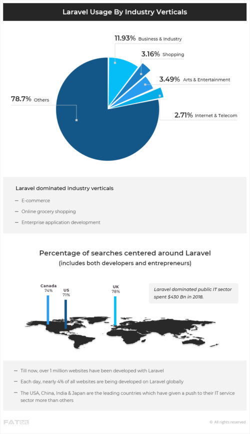 Laravel Usage by Industry Verticals