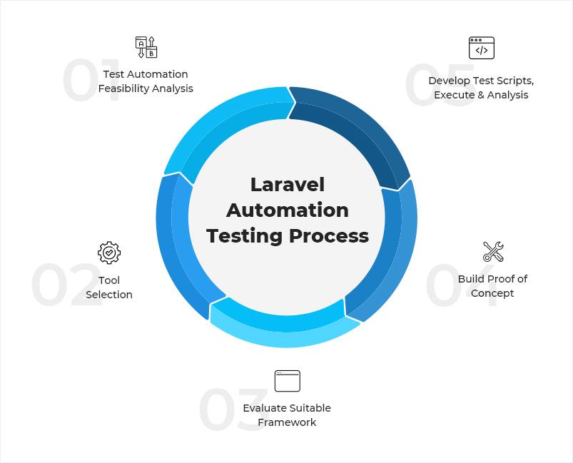 Laravel automation testing process