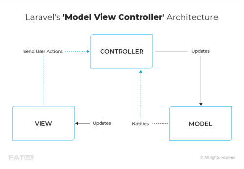 Laravel's 'Model View Controller' Architecture