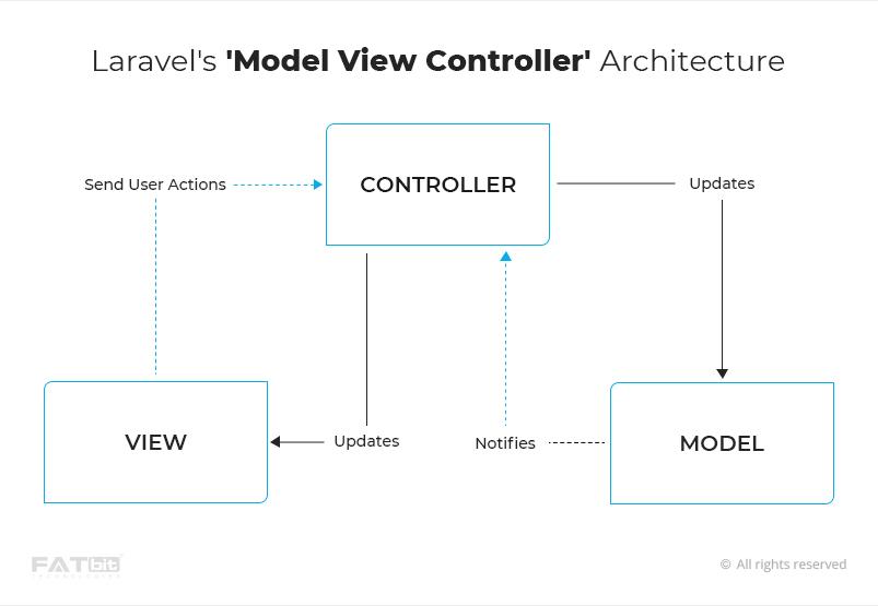 Laravel's 'Model View Controller' Architecture