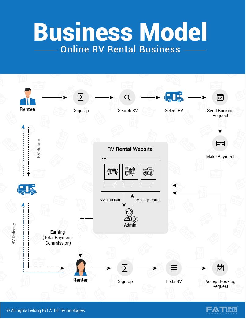 RV Business Model_1.1
