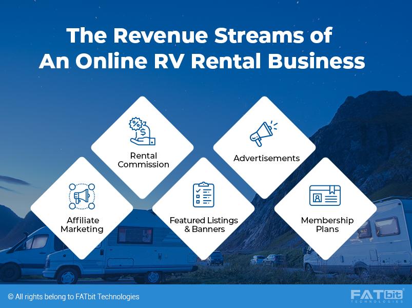 Revenue Model of RVShare_1