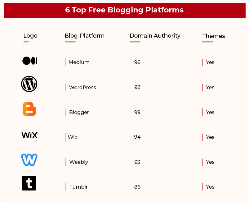 Top free blogging platforms