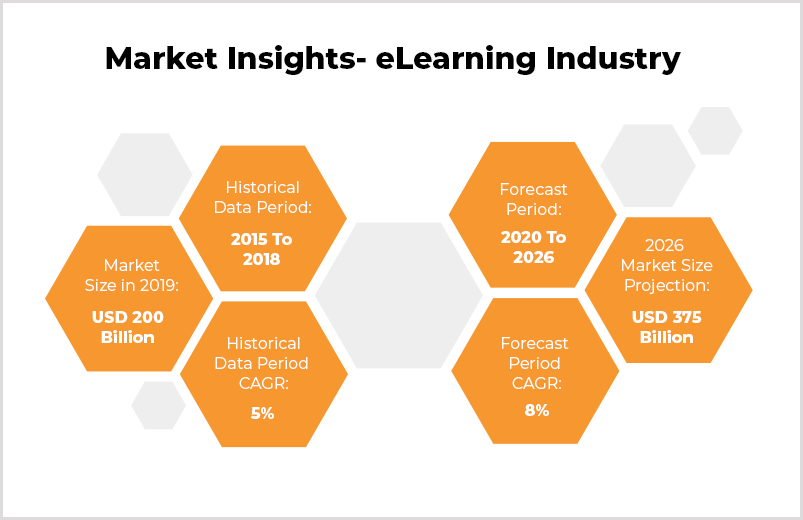 market insights e-learning industry