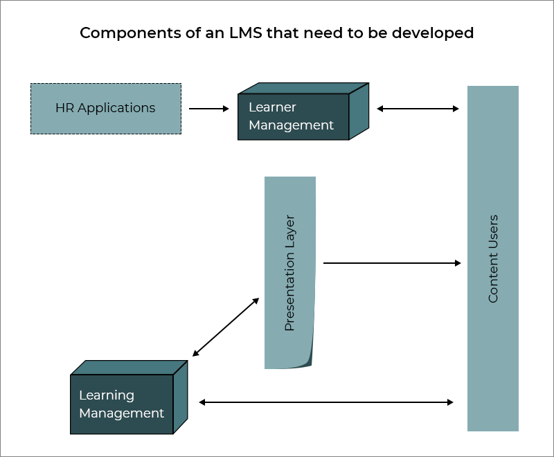 Components of an LMS that need to be developed
