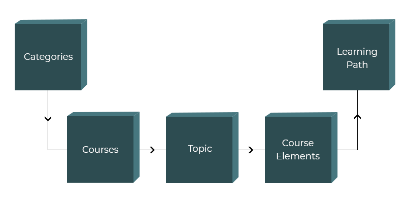 Hybrid Approach path
