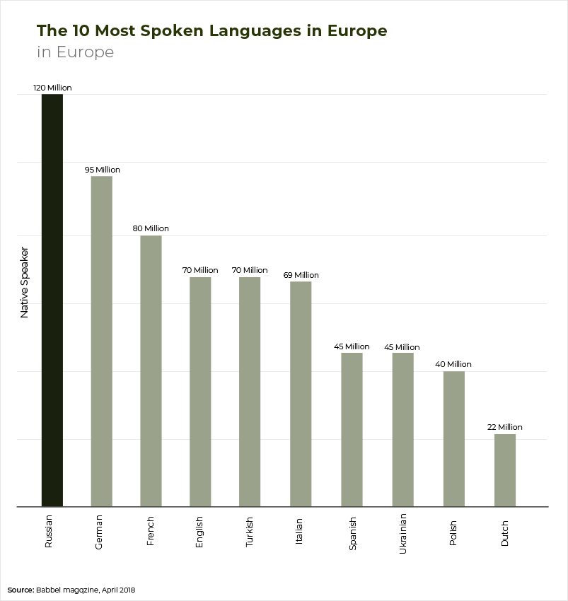 Most spoken languages in Europe-