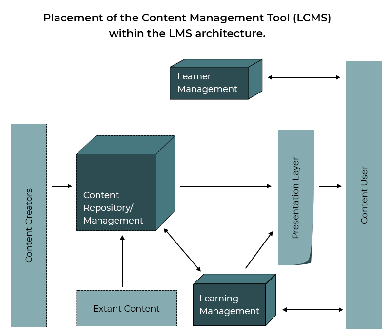 Placement of the Content Management Tool (LCMS) within the LMS architecture.