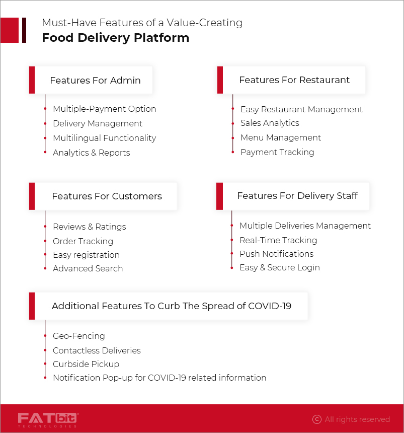 Must-Have Features of a Value-Creating Food Delivery Platform