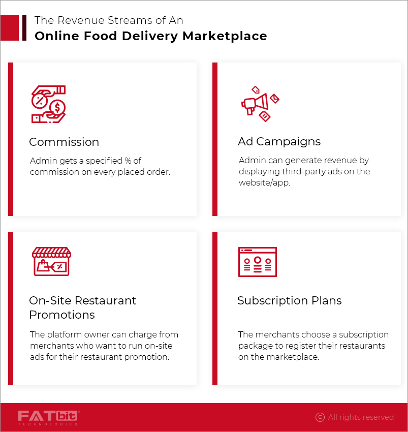 Revenue Model of Online Food Ordering and Delivery Businesses