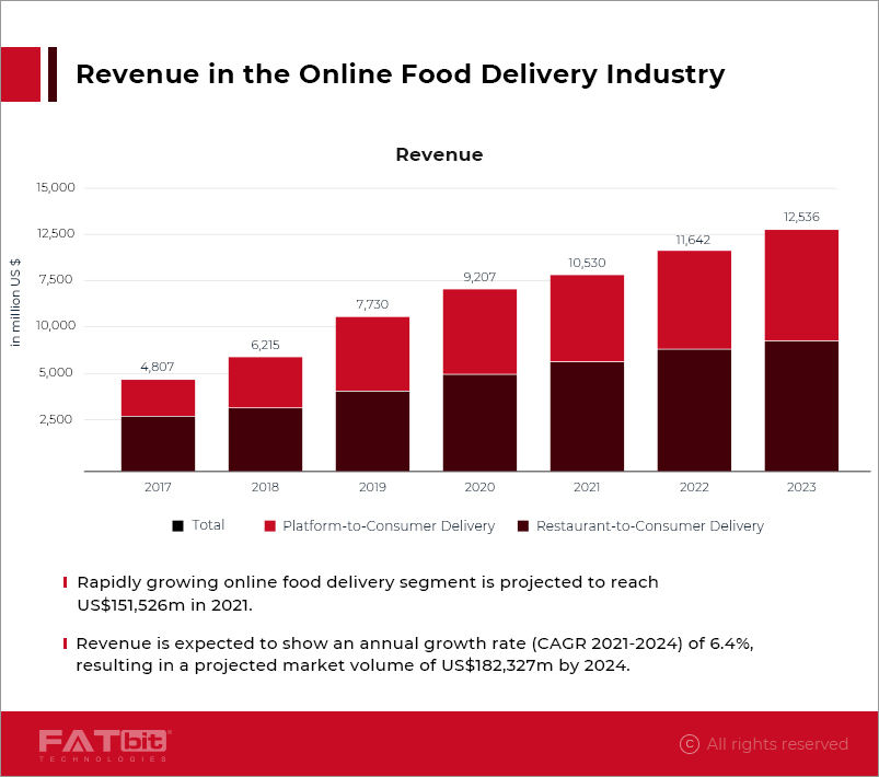 Revenue in the online food delivery industry