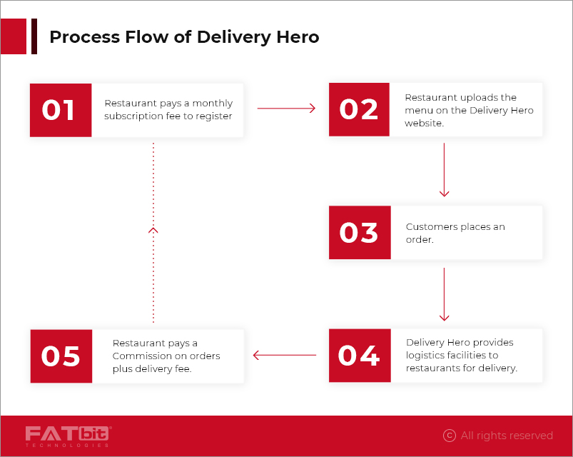 process flow of Delivery Hero