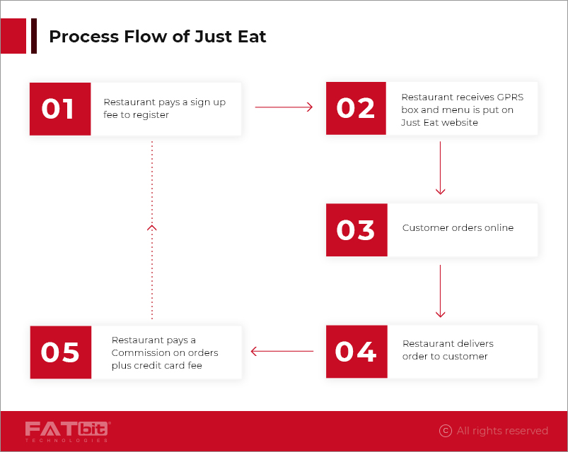 process flow of Just Eat