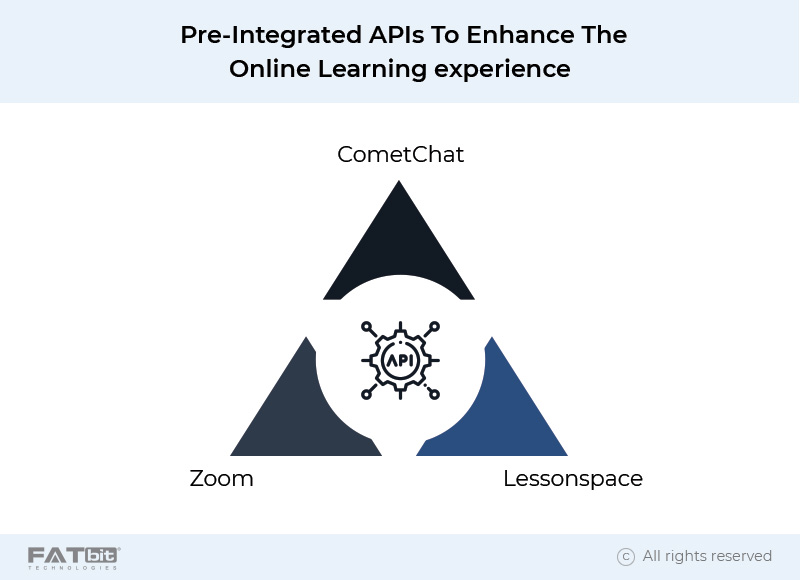 PRE-INTEGRATED API's