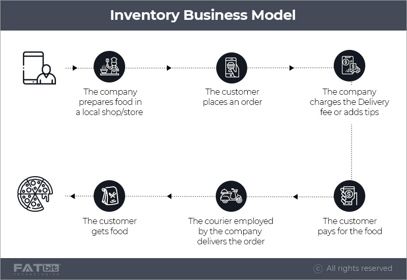 Inventory food delivery business model