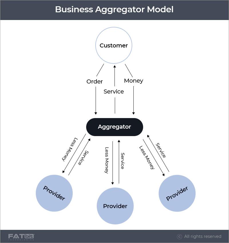 business aggregator model