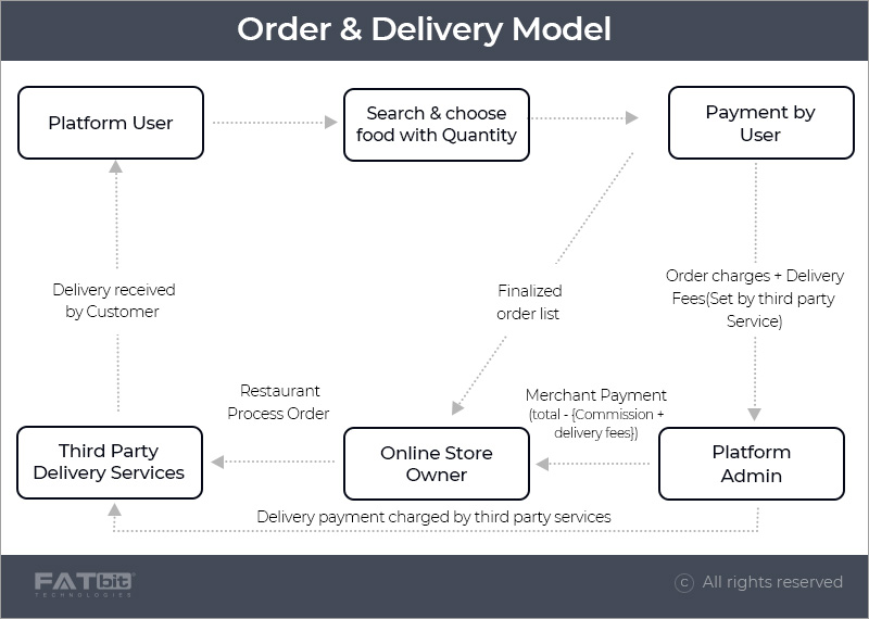 order & delivery business model.