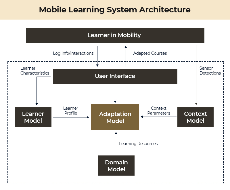 Mobile Learning Architecture