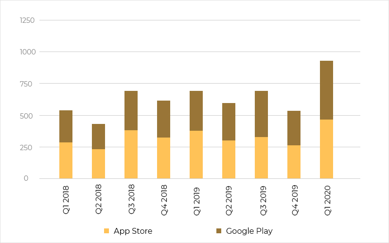 Rise of Educational Apps