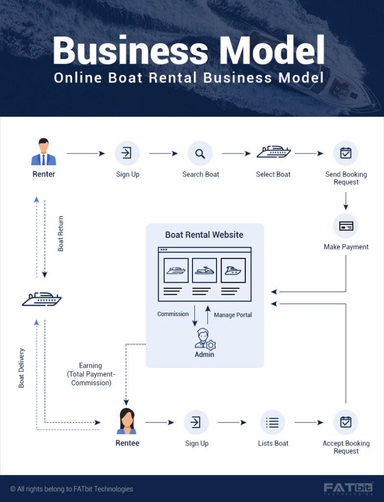 Boat Rental Business Model