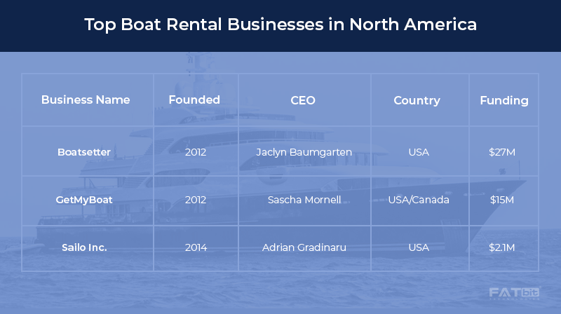 Boat Rental Businesses in North America