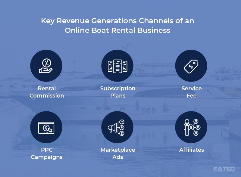 Boat Rental Revenue Channels