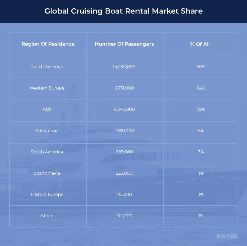 Boat Rental Market Share