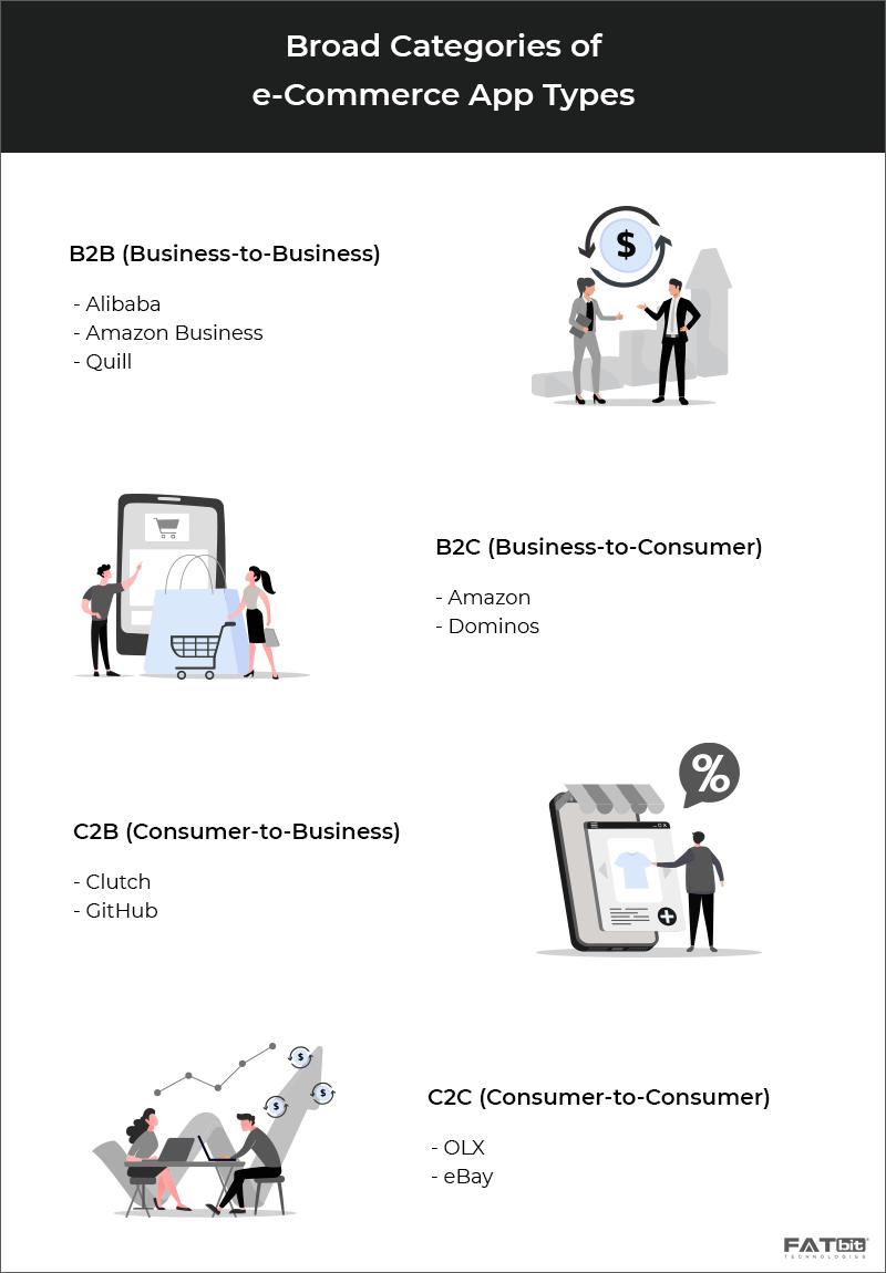 E-commerce Application Types