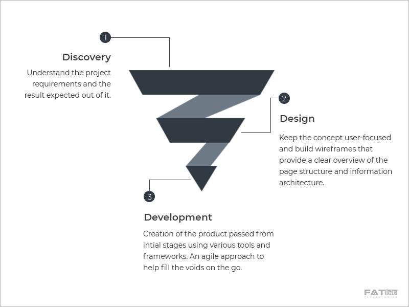 Development Phases