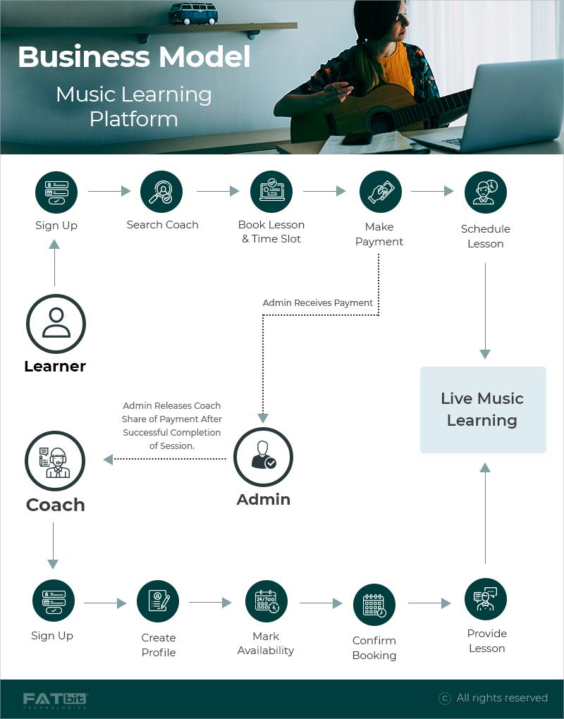Online Music Learning Platform
