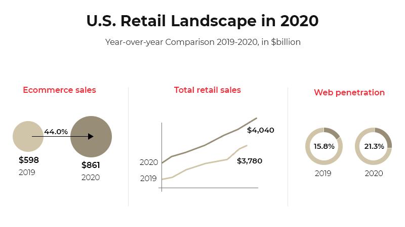 US retail landscape