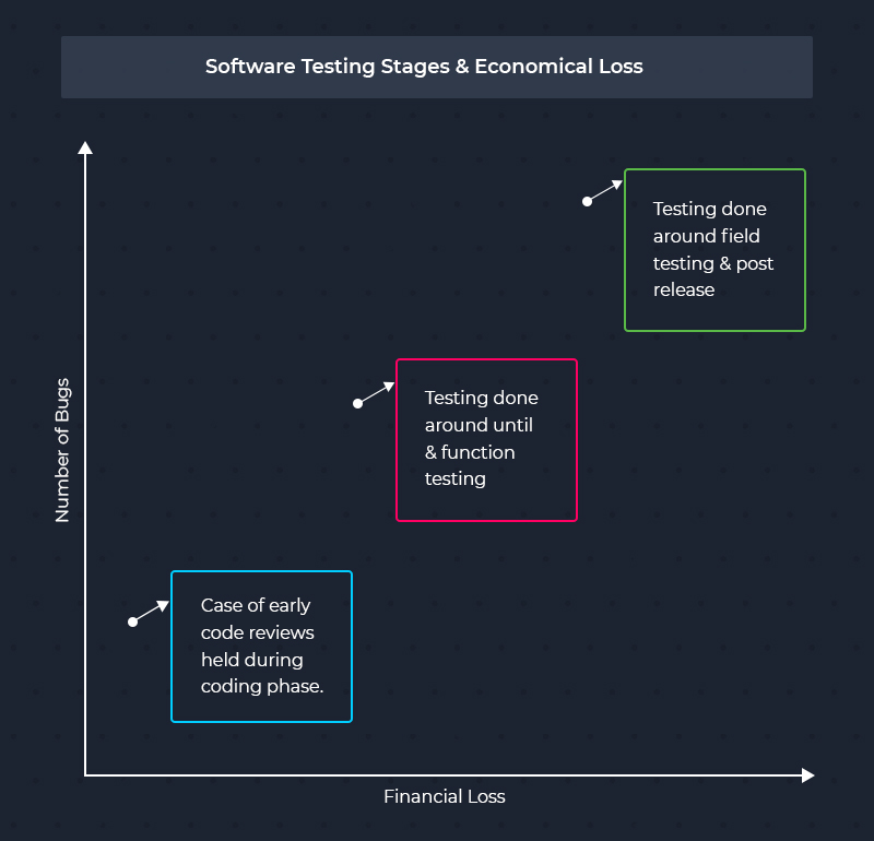 software testing stages & economic loss.jpg