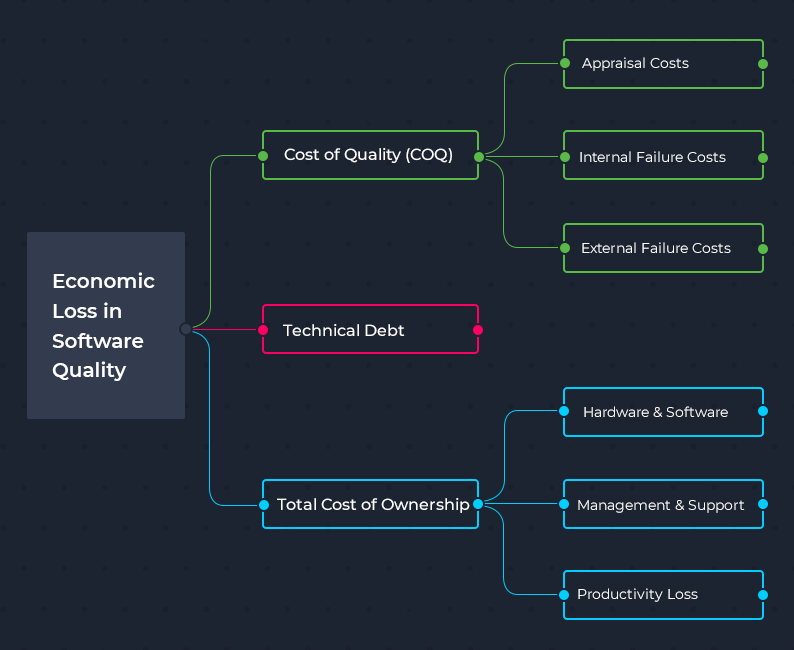 terms explaining economic loss in software quality
