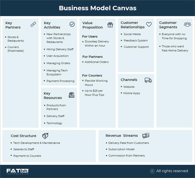 Business Model - Postmates Food Delivery App