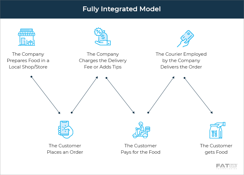 Fully Integrated Model - Postmates Food Delivery App