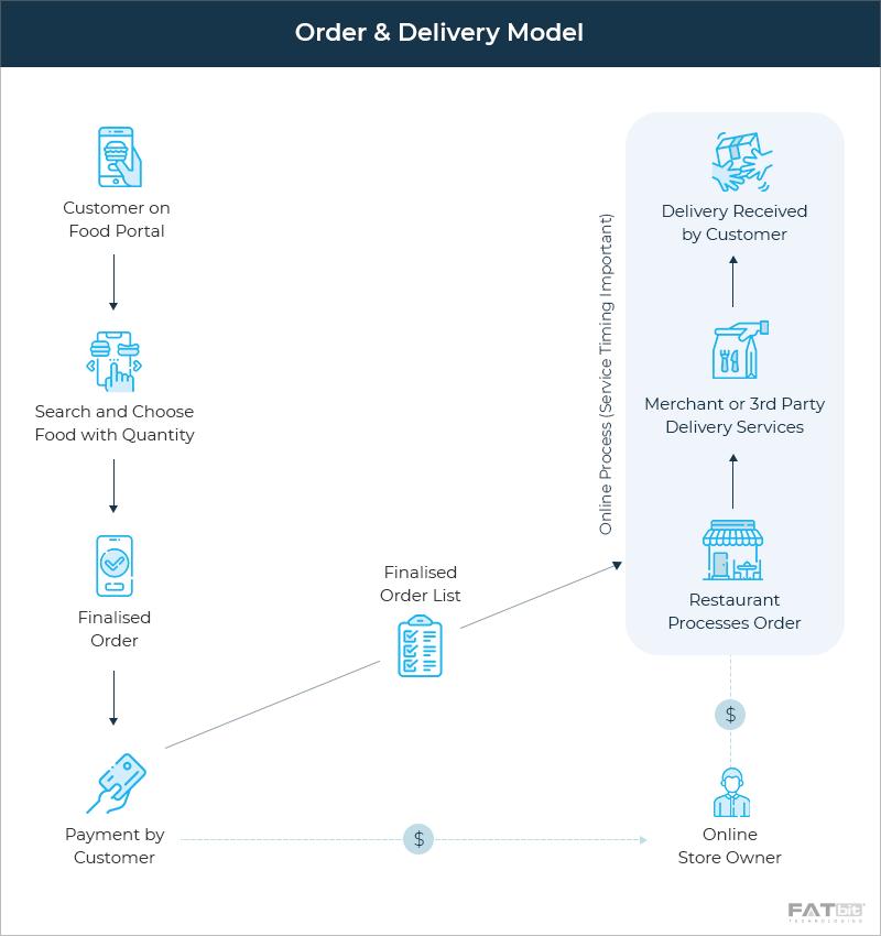 Order & Delivery Model - Postmates Food Delivery App