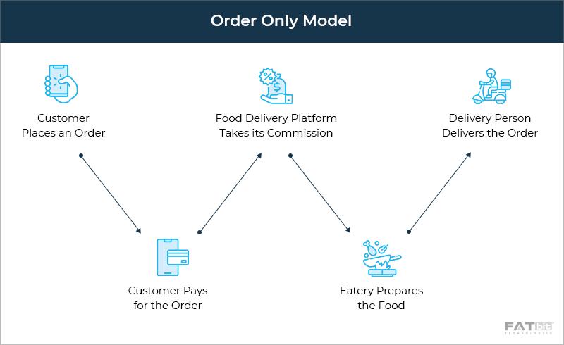 Order Only Model - Postmates Food Delivery App